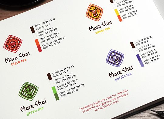 Parametry herbat Mara Chai